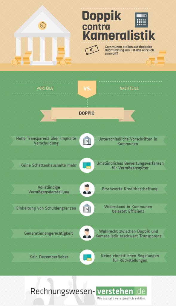 Infografik über Vorteile und Nachteile von Doppik